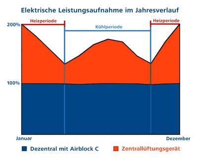 Elektrische Leistungsaufnahme im Jahresverlauf