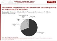 Online Retail Growth Expected in Middle East Markets
