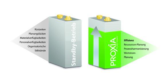 Die Vorteile und Nutzen von PROXIA Green Production liegen auf der Hand: Standby-Zeiten und Energieverbrauch senken, sowie Produktionseffizienz und Wertschöpfung verbessern