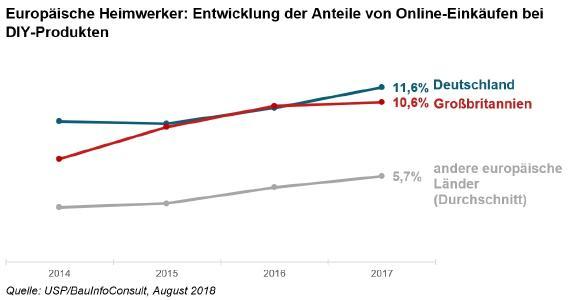 DIY-Online-Einkäufe: deutsche Verbraucher europaweit an der Spitze