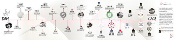 Meilensteine der über 400jährigen Firmengeschichte von Hahnemühle