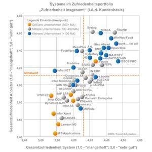 Abbildung 1: Systeme im Zufriedenheitsportfolio