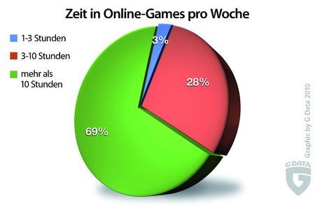 Diagramm: Auf welche Security-Lösung setzen Gamer?