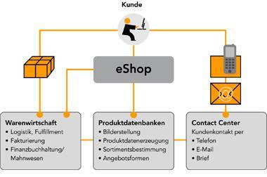 E-Commerce bei novomind