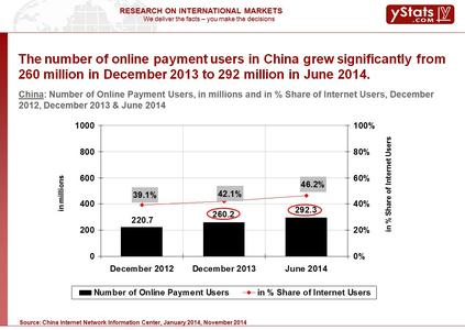 Number of Online Payment Users in China