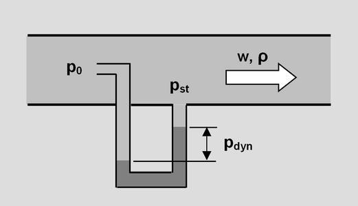 Dynamic pressure measurement with a Prandtl pitot tube