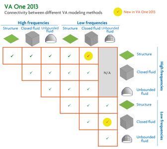 VA One: Connectivity between different VA modeling methods