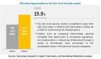 Zero-Trust Security Market by Data Security, Endpoint Security, API Security, Security Analytics, Security Policy Management