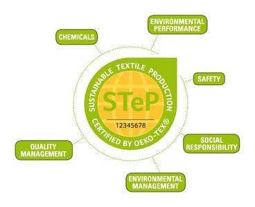 Die modulare Struktur der STeP-Zertifizierung ermöglicht eine ganzheitliche Analyse und Bewertung aller relevanten Unternehmensbereiche in Bezug auf nachhaltige Produktions- und Arbeitsbedingungen. Zu diesen gehören: Chemikalien-Einsatz, Umweltschutz, Umweltmanagement, Arbeitssicherheit, Soziale Verantwortung und das Qualitätsmanagement