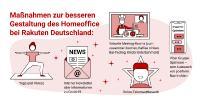 Maßnahmen zur besseren Gestaltung des Homeoffice bei Rakuten Deutschland.