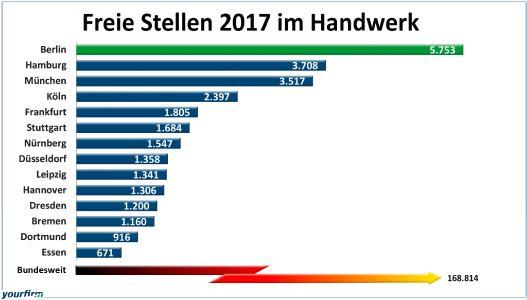 So viele freie Stellen für Fachkräfte im Handwerk gab es 2017 in den 14 größten deutschen Städten / Grafik: Yourfirm