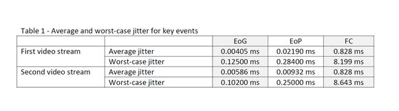 Table 1 - Average and worst-case jitter for key events