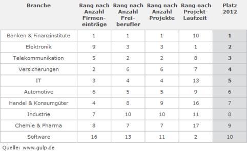Tabelle: Die besten Branchen