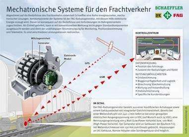 With the FAG axlebox generator, Schaeffler can offer an autonomous power supply for freight cars in the installation space of a conventional axlebox bearing and thus enable monitoring of freight cars in the future / Image: Schaeffler