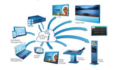 Smarte Digital-Signage-Plattform aus der Cloud