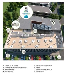 Die Systemplattform Building Skin Control vernetzt die Schüco Elemente der Gebäudehülle miteinander und ermöglicht durch offene Schnittstellen eine Anbindung an standardisierte Gebäudeleitsysteme. Eine Vernetzung mit dem cloud-basierten Service Alexa ermöglicht eine komfortable sprachgeführte Bedienung der Elemente