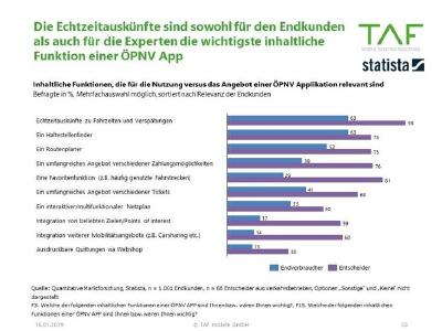 TAF ÖPNV Marktstudie zu Echtzeitauskünfte