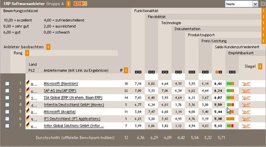 Bestenliste ERP-Anbieter Kategorie A