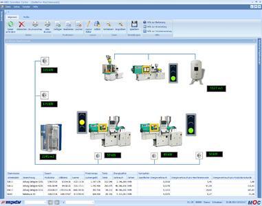 Energiemanagement mit HYDRA von MPDV: Leistungswerte und Energiekennzahlen im Shopfloor Monitor auf einen Blick