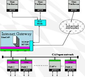 EtherCAN / EtherCANopen CI-ARM9 Gateway