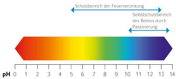 Abb. 1: Eine Feuerverzinkung schützt auch unter pH 10, wo der Selbstschutz des Betons verloren geht