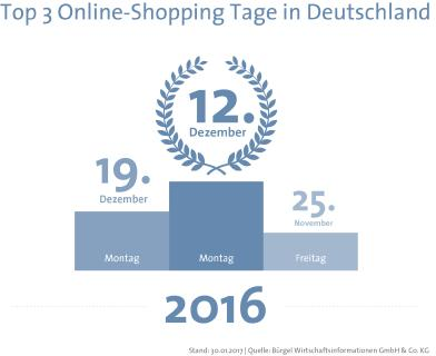 Der 12.12.2016 war der Online-Shopping Tag in Deutschland!