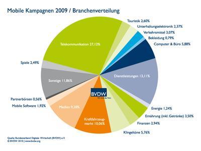 bvdw mac mobile werbung branchen 2009