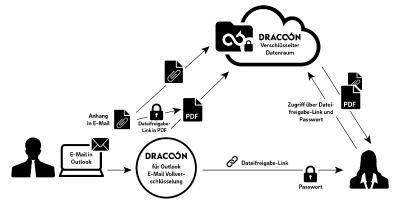Vollständige E-Mailverschlüsselung via Outlook Add-In mit DRACOON