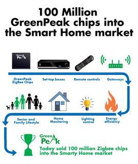 GreenPeak celebrates over 100 Million ZigBee chips delivered to the Smart Home market