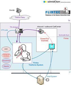 Zusammenarbeit Flintec und Schmidt|kom