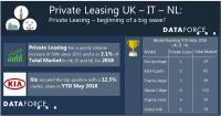 Updated Version: Private Leasing - beginning of a big wave? (IT - enhanced data amendment, UK & NL)
