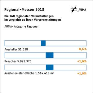 Regional-Messen 2013
