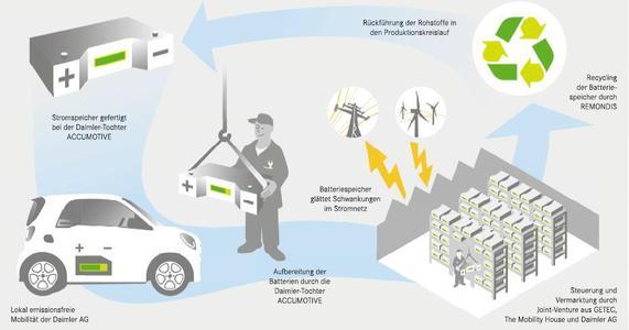 Elektromobilität zu Ende gedacht: Weltweit größter 2nd-Use-Batteriespeicher geht in Kürze ans Netz