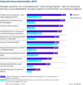 Industrie-Innovationsindex 2014