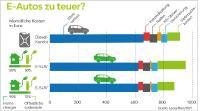 LeasePlan rechnet vor: E-Autos - günstiger als viele denken