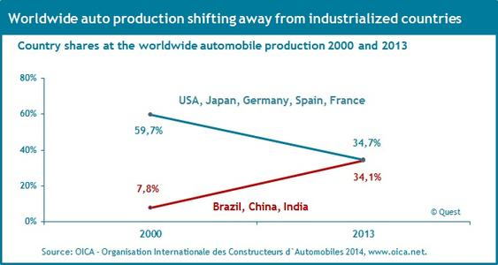 Internationalization of the worldwide automobile production's locations 2000 - 2013