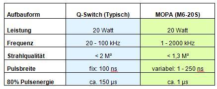 Vergleich MOPA_Q-Switch