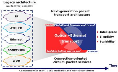 Optical+Ethernet