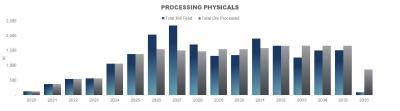 Abbildung 3   Prognose Bergwerksbeschickung und  verarbeitung