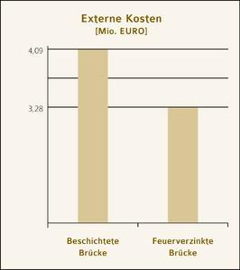 Abb. 4: Die externen Kosten der feuerverzinkten Brücke liegen rund 20 Prozent niedriger als bei der untersuchten beschichteten Brücke