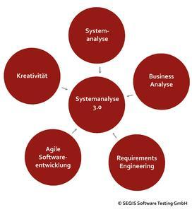 SEQIS Quellen der Systemanalyse 3.0