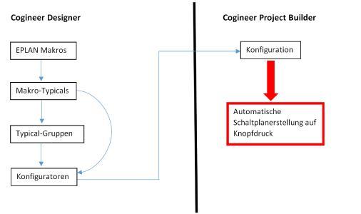 Grafik Cogineer: Anwender können auf ihre vorhandenen Makros oder Makrobibliotheken zugreifen und per Konfiguration Schaltpläne automatisiert erstellen, Quelle Eplan Software & Service GmbH & Co. KG