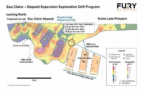 Figure 1: Illustrates targets that will test a one-kilometre down plunge extension of the Eau Claire deposit. These target areas were derived from structural geometries associated with newly acquired gradient array IP data as well geological and geochemical information obtained up-dip from the target zones