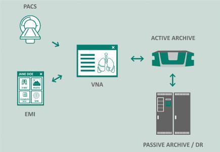 Über das neue Angebot von akquinet können Krankenhäuser ihre Bilder aus medizinischen Anwendungen und andere Daten geräte-, hersteller- und formatunabhängig speichern und zentral bereitstellen / Foto: akquinet AG