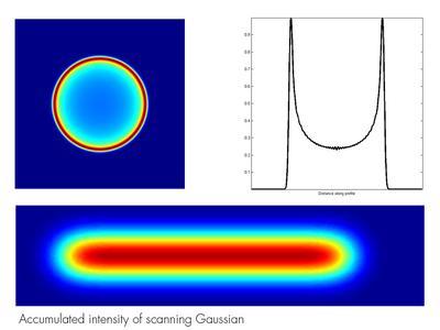 M Shaper For Optimal Scanning Results Laser Components Gmbh