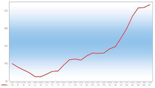 BAI Berufsstart Absolventen Index