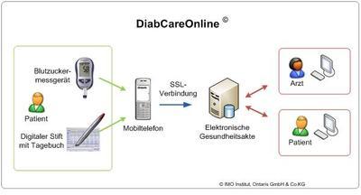 Mit DiabCareOnline wird der behandelnde Arzt tagesaktuell über den Zustand des Akutdiabetikers informiert. Die Tagebucheinträge werden vom digitalen Stift erkannt und via Mobiltelefon an einen Server übertragen, auf den der Arzt von der Praxis aus zugreifen kann.