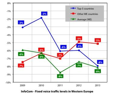 InfoCom illustrates how some carriers managed to mitigate fixed voice erosion in Western Europe.