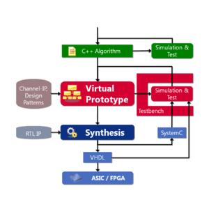 The CoSynth design process