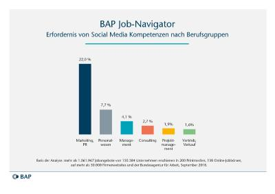 BAP Job-Navigator 10/2018: »Digitalisierung / Social Media«